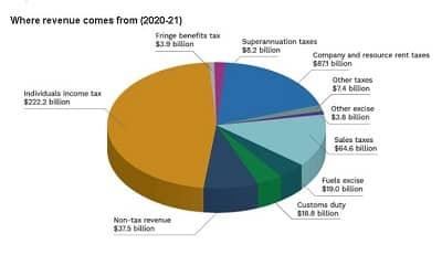 Федеральный бюджет Австралии