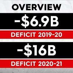 Бюджет штата НЮУ